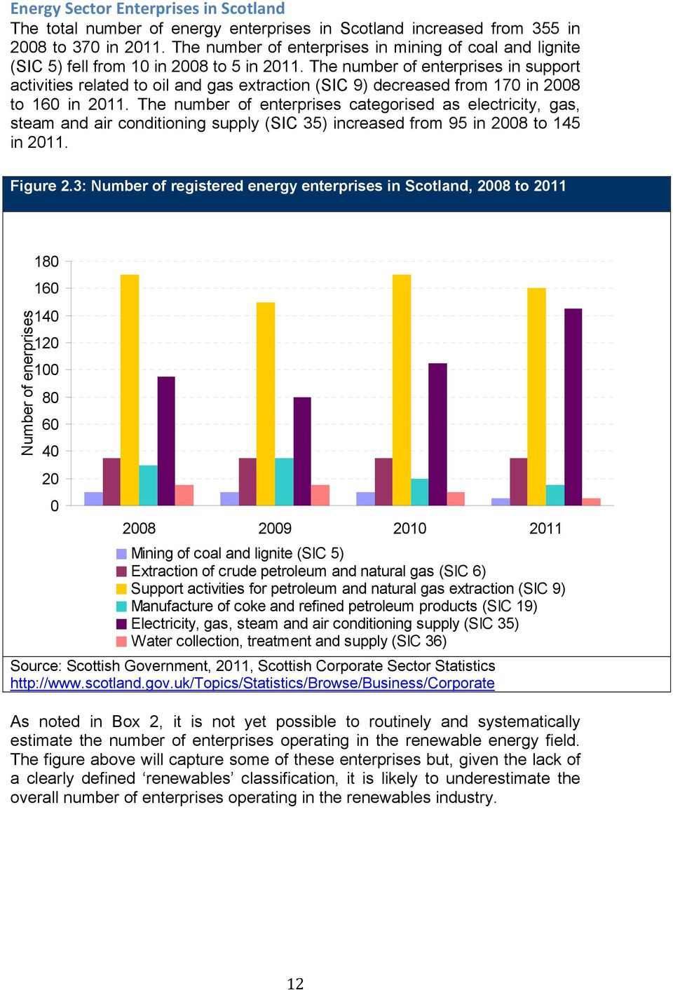The number of enterprises in support activities related to oil and gas extraction (SIC 9) decreased from 170 in 2008 to 160 in 2011.