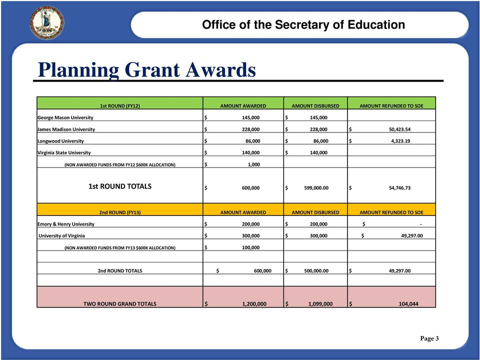 19 Virginia State University $ 140,000 $ 140,000 (NON AWARDED FUNDS FROM FY12 $600K ALLOCATION) $ 1,000 1st ROUND TOTALS $ 600,000 $ 599,000.00 $ 54,746.