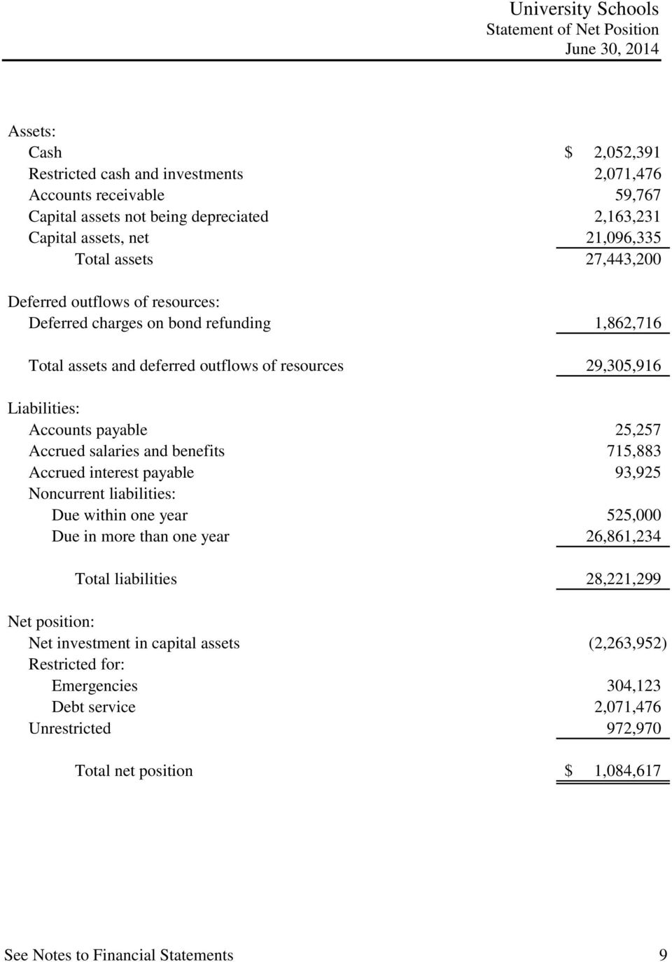 payable 25,257 Accrued salaries and benefits 715,883 Accrued interest payable 93,925 Noncurrent liabilities: Due within one year 525,000 Due in more than one year 26,861,234 Total liabilities