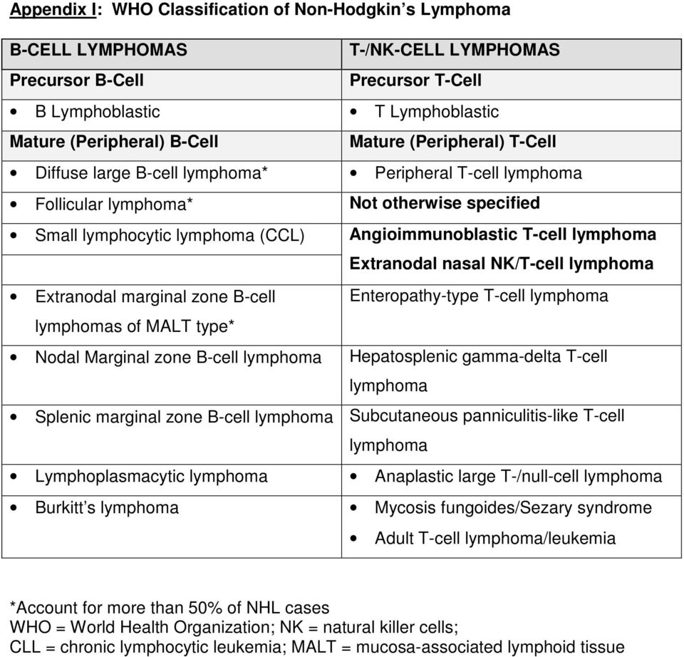 Extranodal nasal NK/T-cell lymphoma Extranodal marginal zone B-cell Enteropathy-type T-cell lymphoma lymphomas of MALT type* Nodal Marginal zone B-cell lymphoma Hepatosplenic gamma-delta T-cell