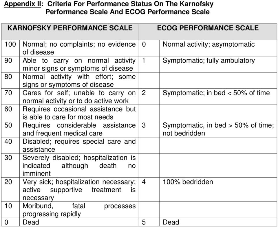 of disease 70 Cares for self; unable to carry on 2 Symptomatic; in bed < 50% of time normal activity or to do active work 60 Requires occasional assistance but is able to care for most needs 50