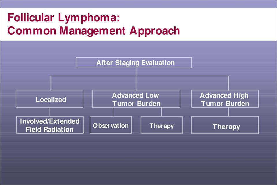 Tumor Burden Advanced High Tumor Burden