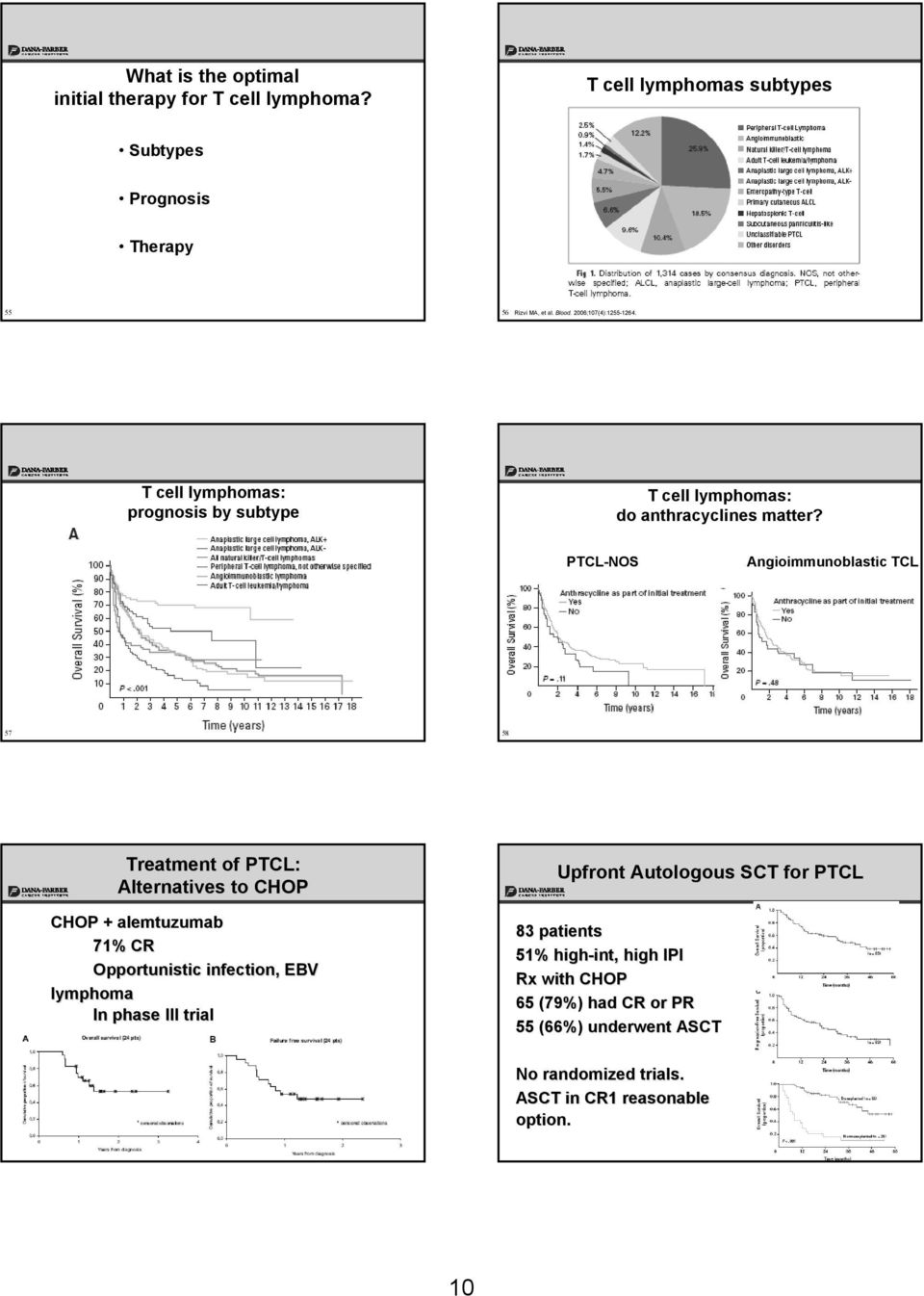 PTCL-NOS Angioimmunoblastic TCL 57 58 Treatment of PTCL: Alternatives to CHOP CHOP + alemtuzumab 71% CR Opportunistic infection, EBV lymphoma In