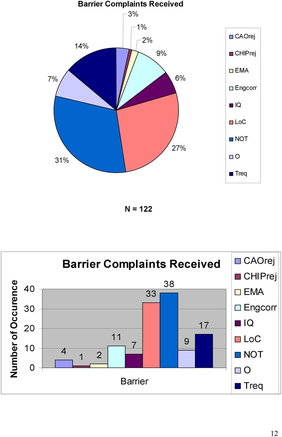 of Occurence 40 30 20 10 0 Barrier Complaints Received 38 33