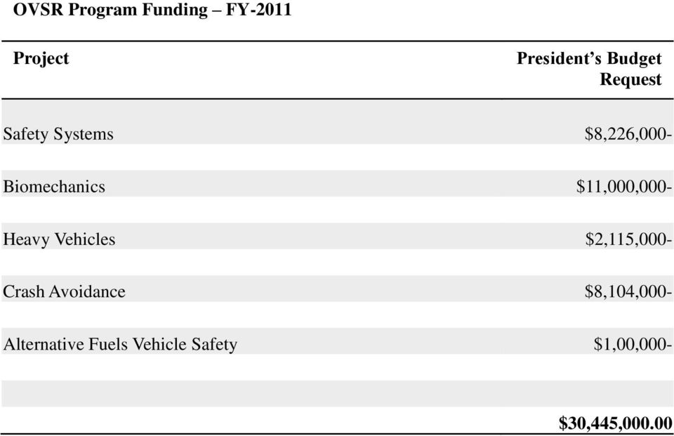 $11,000,000- Heavy Vehicles $2,115,000- Crash Avoidance