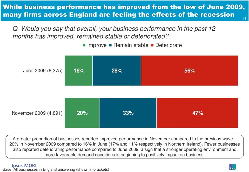 Improve Remain stable Deteriorate 13 June 2009 (6,375) 16% 28% 56% November 2009 (4,891) 20% 33% 47% A greater proportion of businesses reported improved performance in November compared to the