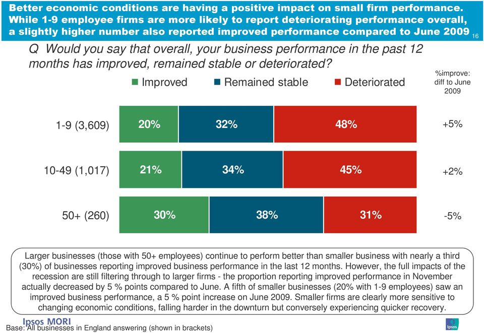 your business performance in the past 12 months has improved, remained stable or deteriorated?