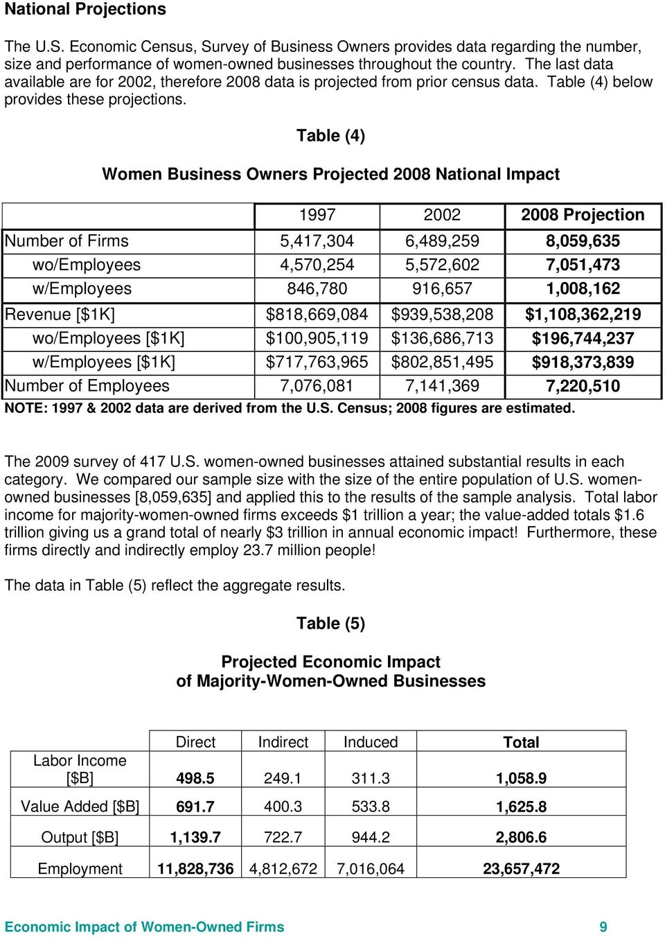 Table (4) Women Business Owners Projected 2008 National Impact 1997 2002 2008 Projection Number of Firms 5,417,304 6,489,259 8,059,635 wo/employees 4,570,254 5,572,602 7,051,473 w/employees 846,780