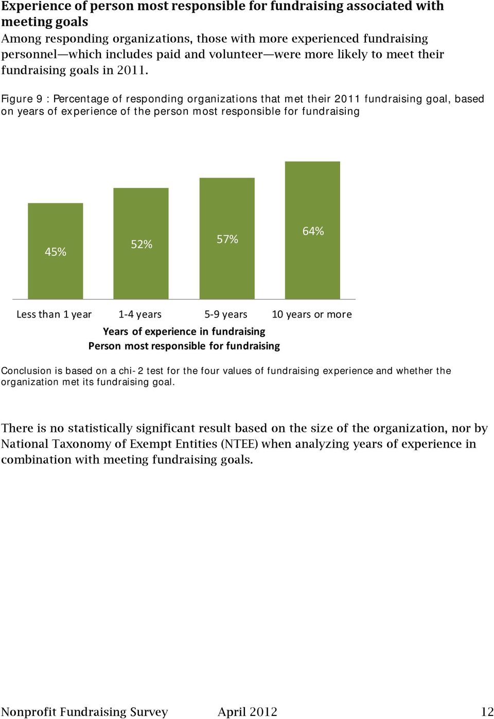 Figure 9 : Percentage of responding organizations that met their 2011 fundraising goal, based on years of experience of the person most responsible for fundraising 45% 52% 57% 64% Less than 1 year 1