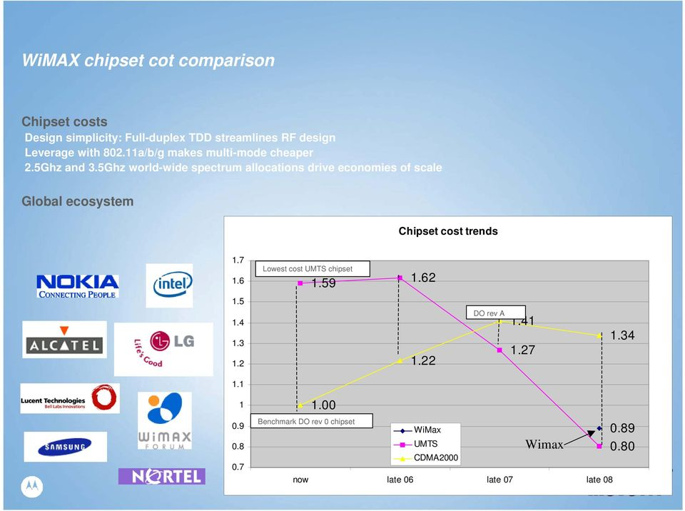 5Ghz world-wide spectrum allocations drive economies of scale Global ecosystem Chipset cost trends 1.7 1.