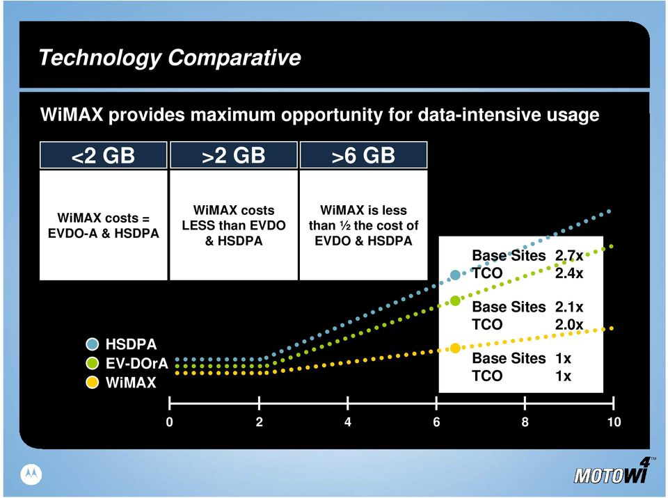 EVDO & HSDPA WiMAX is less than ½ the cost of EVDO & HSDPA Base Sites 2.