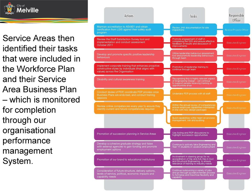 Area Business Plan which is monitored for completion