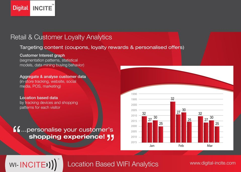 analyse customer data (in-store tracking, website, social media, POS, marketing) Location based data by