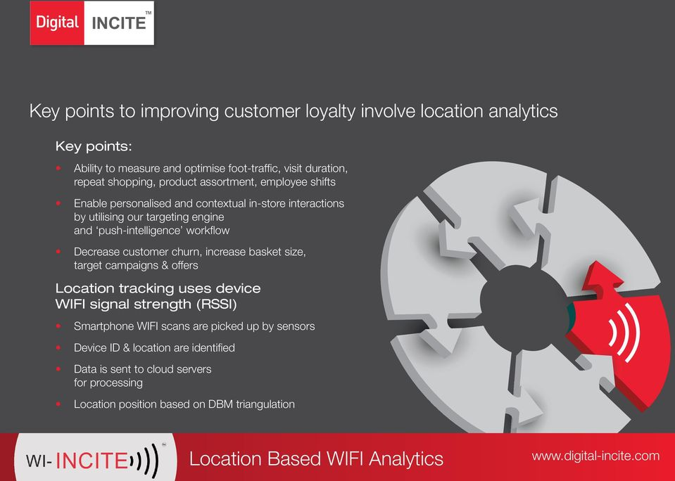 push-intelligence workfl ow Decrease customer churn, increase basket size, target campaigns & offers Location tracking uses device WIFI signal strength