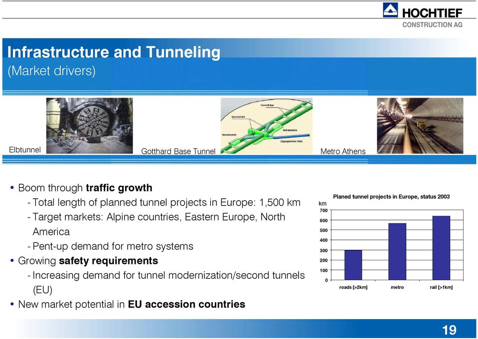 metro systems Growing safety requirements - Increasing demand for tunnel modernization/second tunnels (EU) New market potential in EU