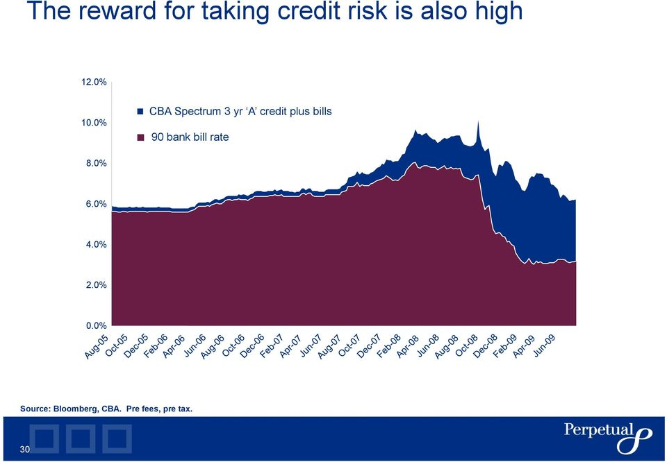 0% CBA Spectrum 3 yr A credit plus bills 90