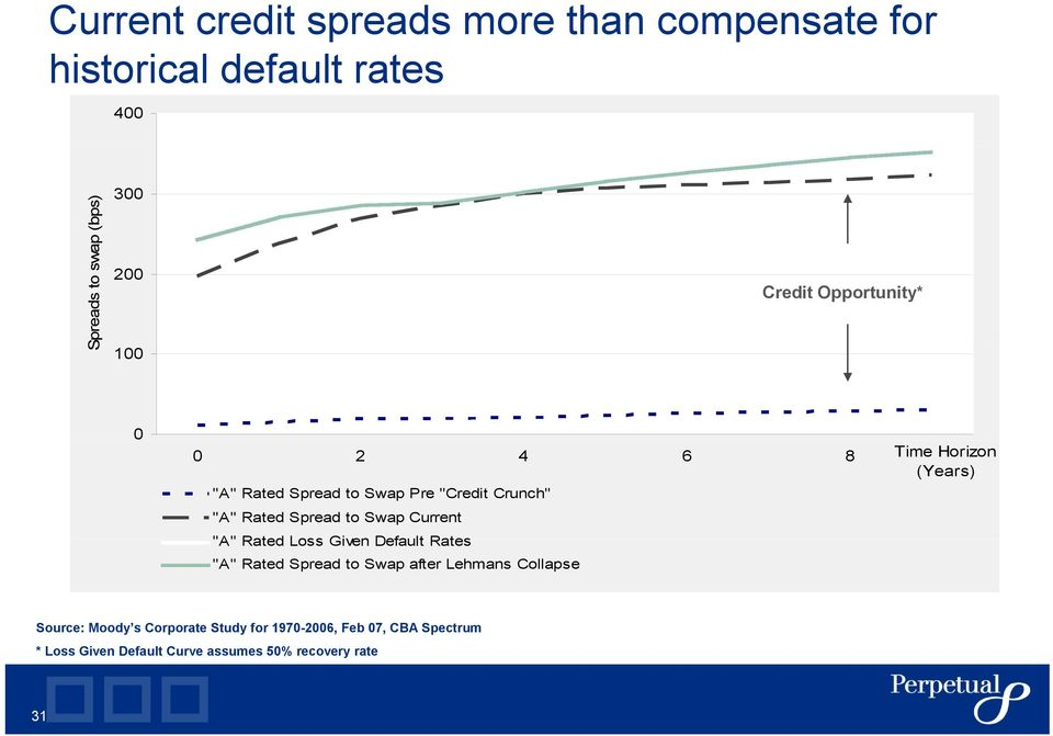 "Spread to Swap Current ""A"" Rated Loss Given Default Rates ""A"" Rated Spread to Swap after Lehmans Collapse"