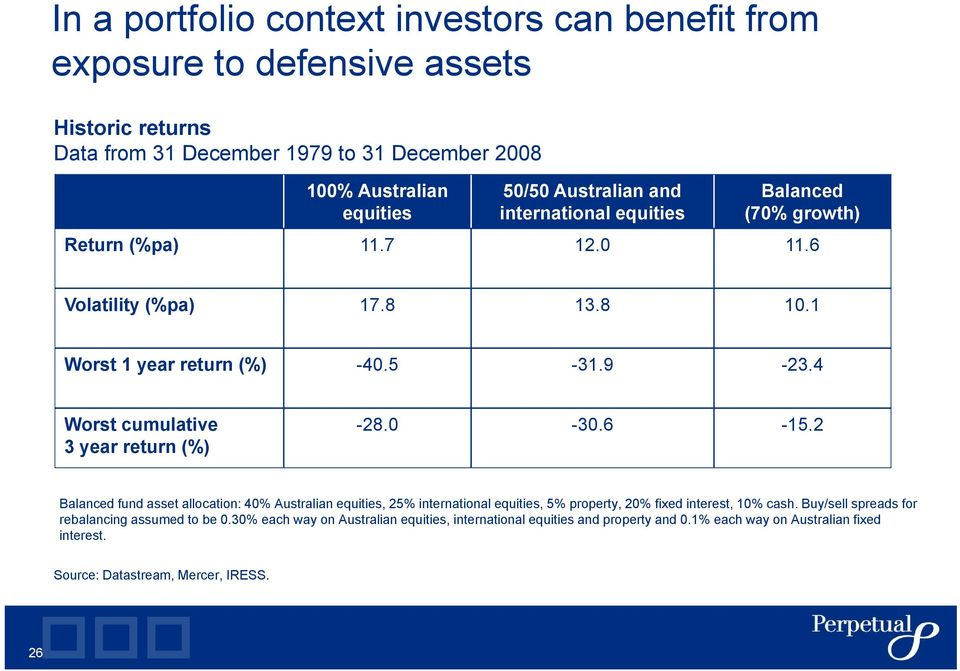 4 Worst cumulative 3 year return (%) -28.0-30.6-15.2 Balanced fund asset allocation: 40% Australian equities, 25% international equities, 5% property, 20% fixed interest, 10% cash.