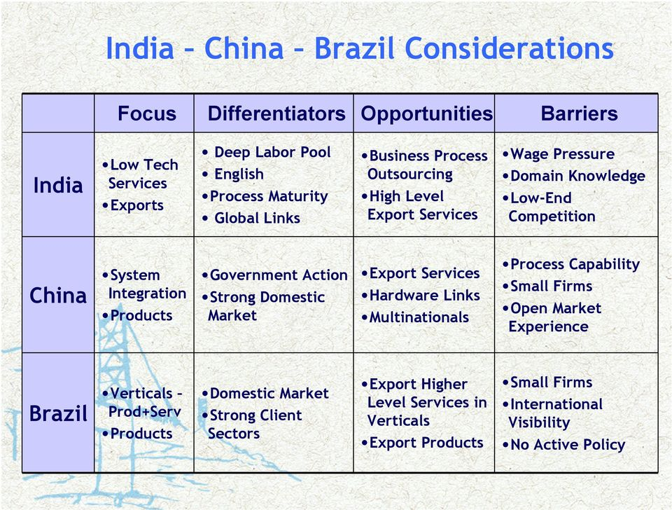 Government Action Strong Domestic Market Export Services Hardware Links Multinationals Process Capability Small Firms Open Market Experience Brazil Verticals