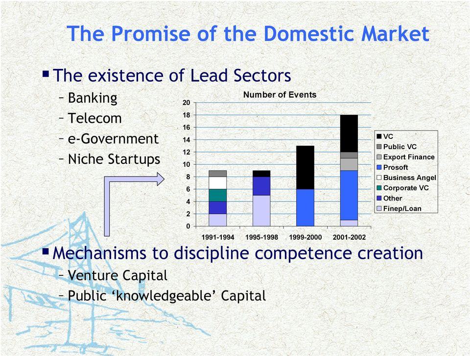 1999-2000 2001-2002 Mechanisms to discipline competence creation Venture Capital Public