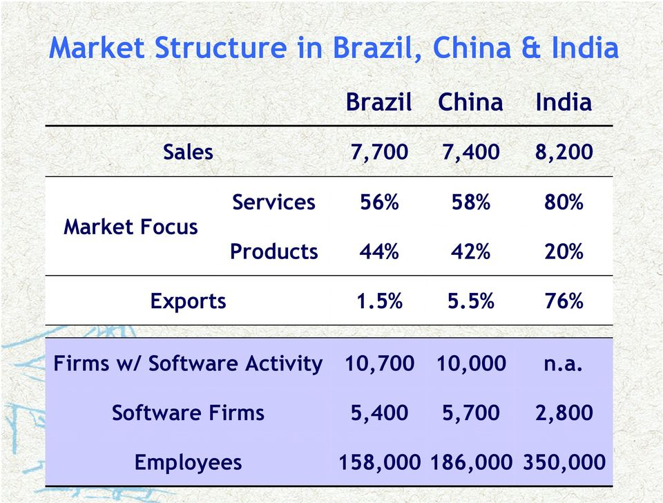 20% Exports 1.5% 5.5% 76% Firms w/ Software Activity 10,700 10,000 n.