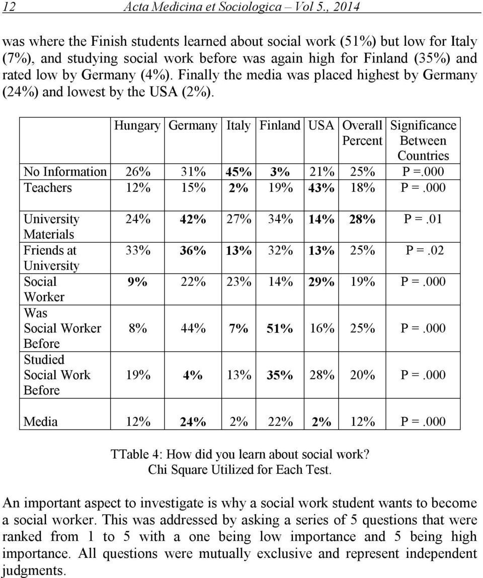 Finally the media was placed highest by Germany (24%) and lowest by the USA (2%).