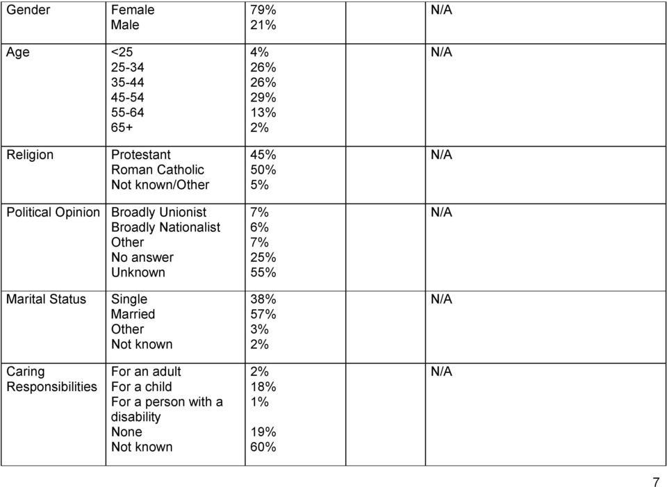 No answer Unknown 7% 6% 7% 25% 55% Marital Status Single Married Other Not known 38% 57% 3% 2% Caring
