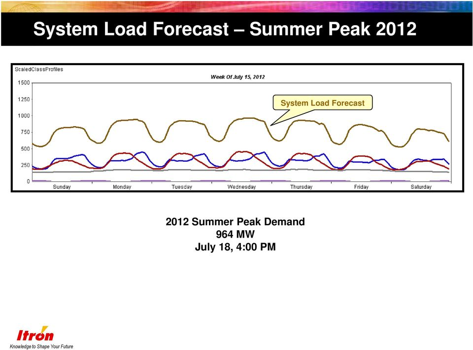 Summer Peak Demand 964 MW