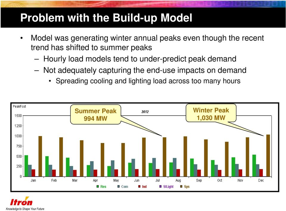 under-predict peak demand Not adequately capturing the end-use impacts on demand