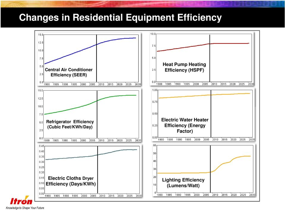 Efficiency (Cubic Feet/KWh/Day) Electric Water Heater Efficiency (Energy