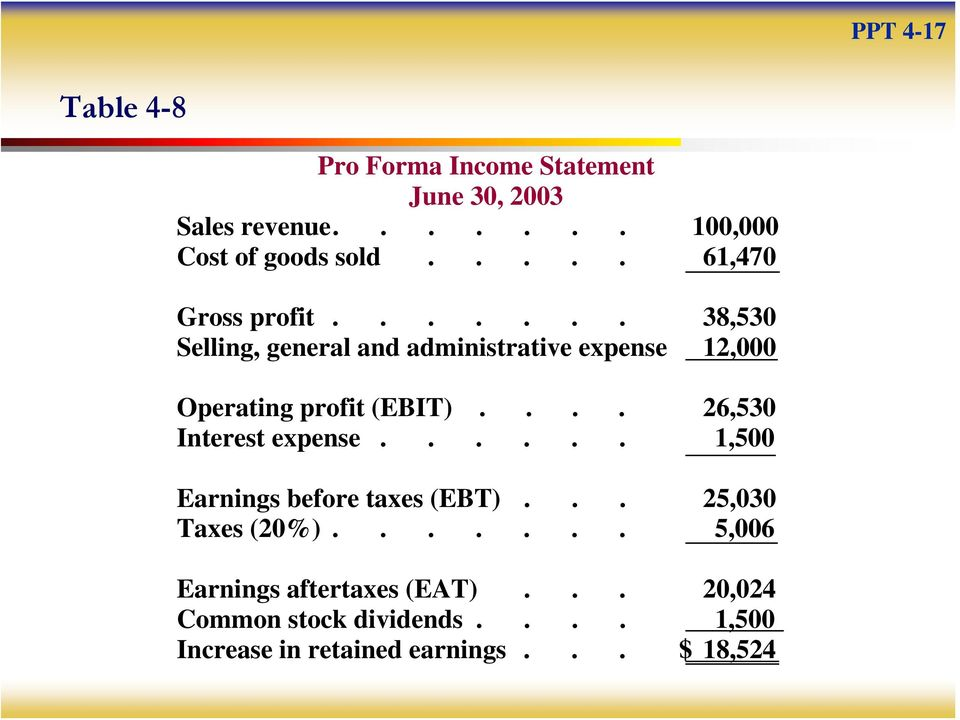 ... 26,530 Interest expense...... 1,500 Earnings before taxes (EBT)... 25,030 Taxes (20%).