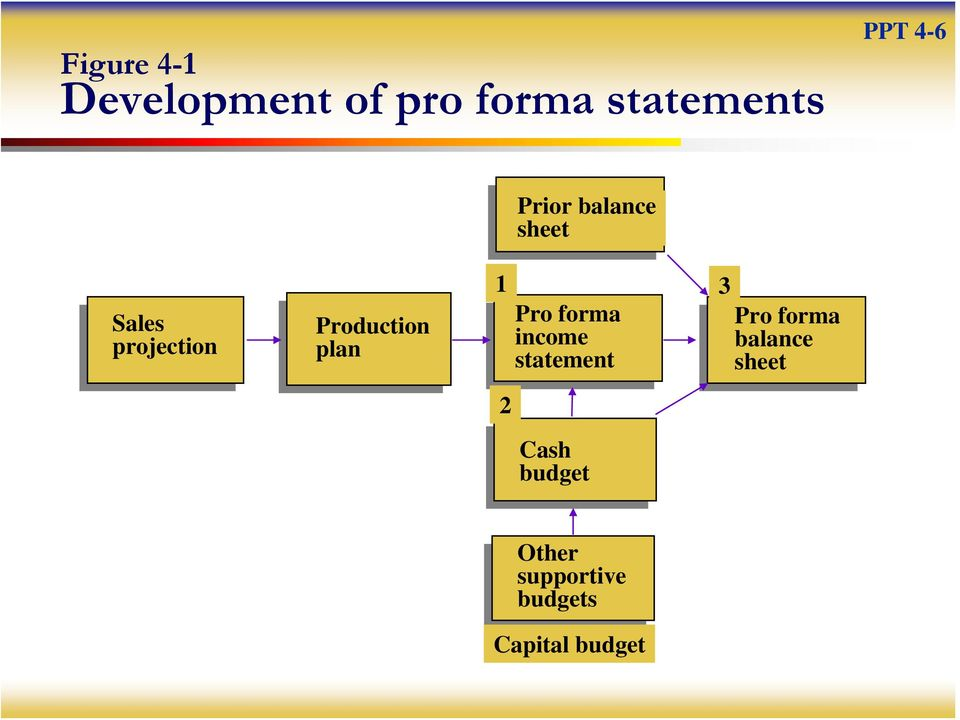plan 1 Pro forma income statement 3 Pro forma balance