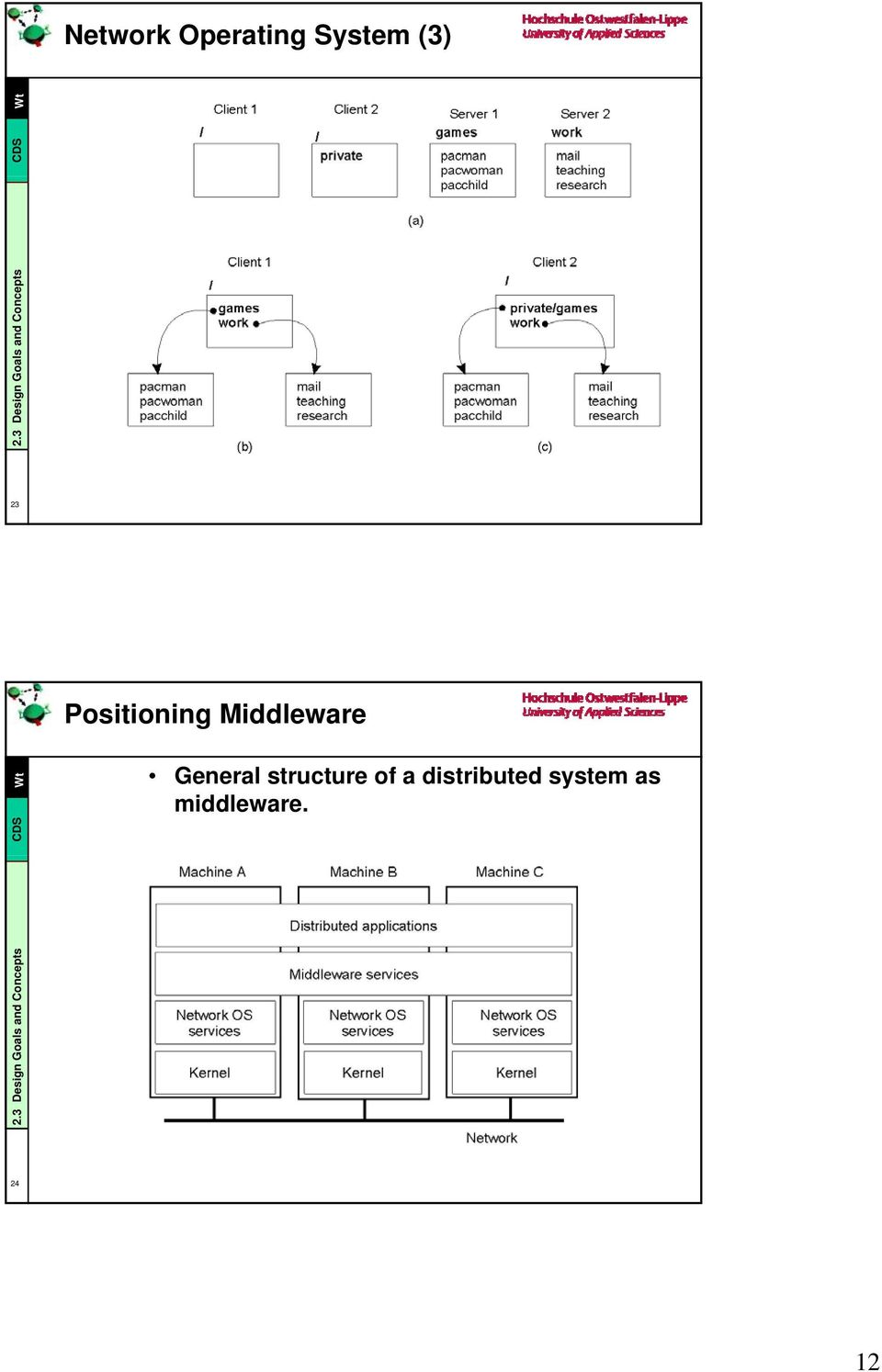21 23 Positioning Middleware General structure