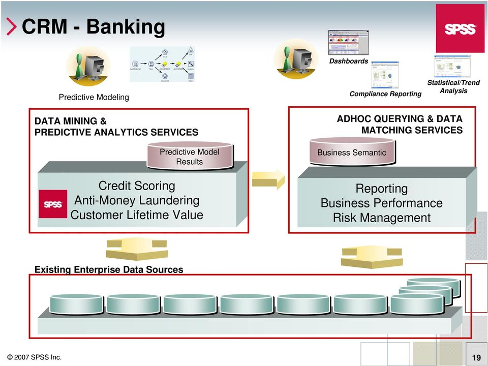 Laundering Customer Lifetime Value ADHOC QUERYING & DATA MATCHING SERVICES Business Semantic