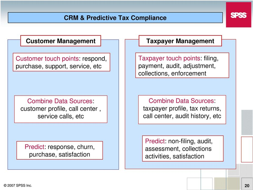 profile, call center, service calls, etc Combine Data Sources: taxpayer profile, tax returns, call center, audit history, etc
