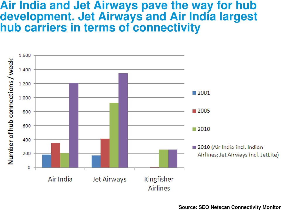 Jet Airways and Air India largest hub