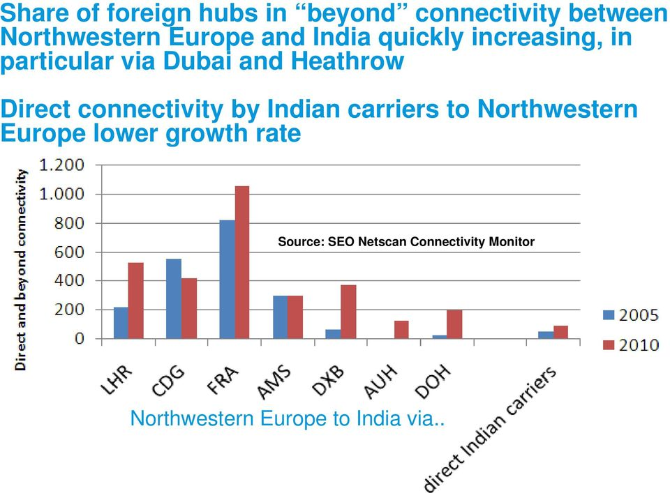 Indian carriers to Northwestern Europe lower growth rate Source: SEO Netscan