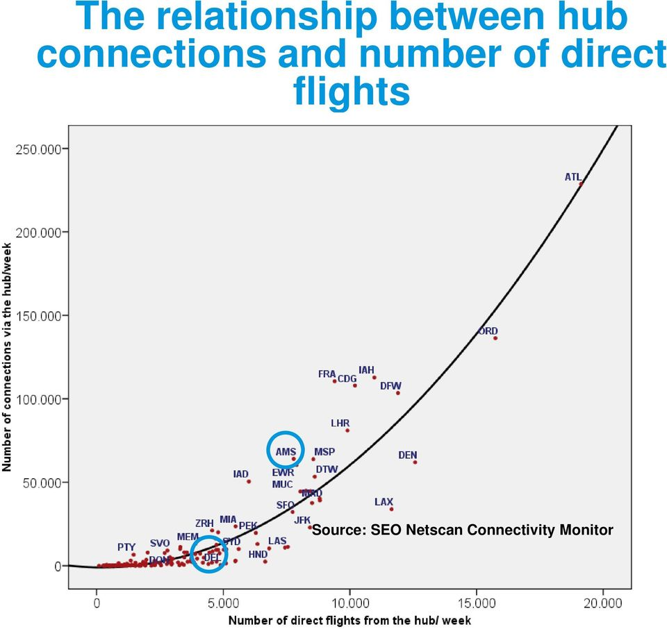 of direct flights Source: