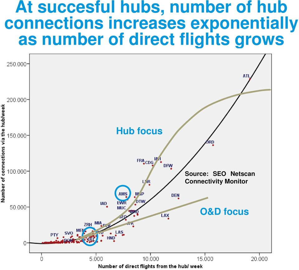 number of direct flights grows Hub focus