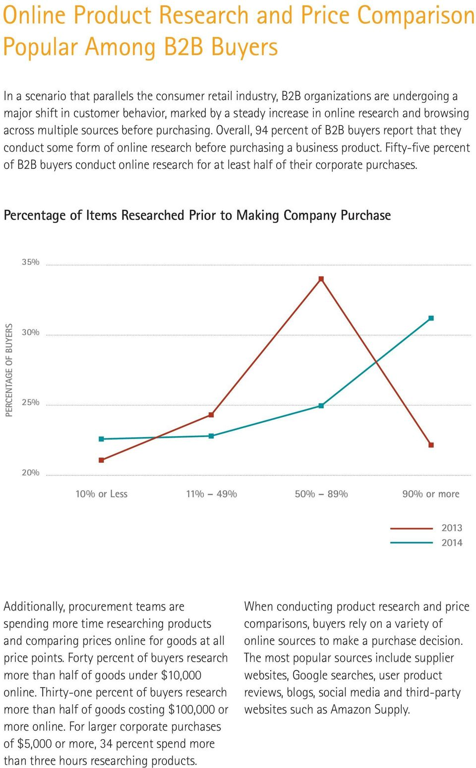Overall, 94 percent of B2B buyers report that they 0% conduct some form 48.2% of online research 13.4% before 7.4% purchasing 16.6% a business product. 31.6% Fifty-five 9.