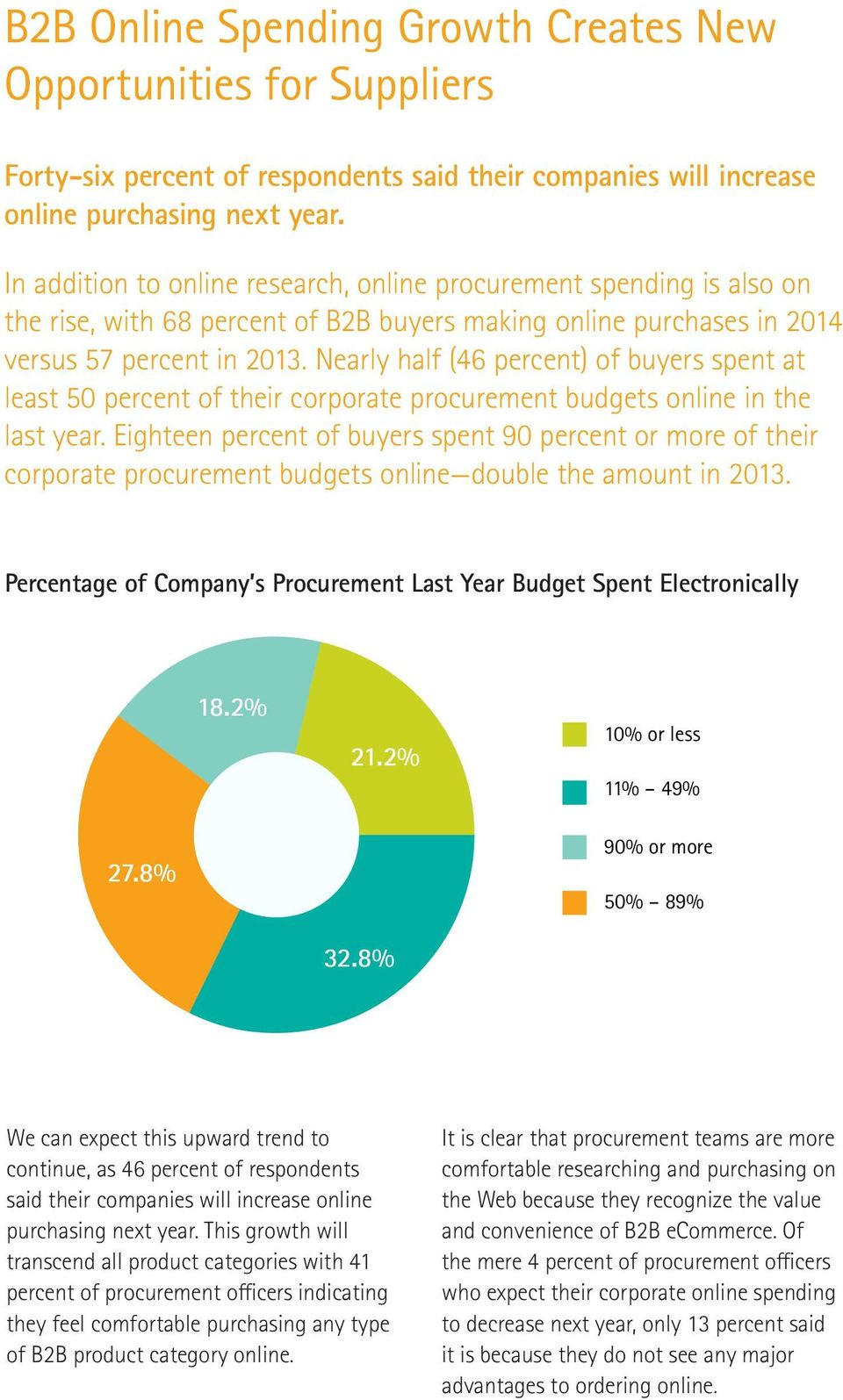 the rise, with 68 percent of B2B buyers making online purchases in 2014 versus 57 Speak percent to someone in 2013.