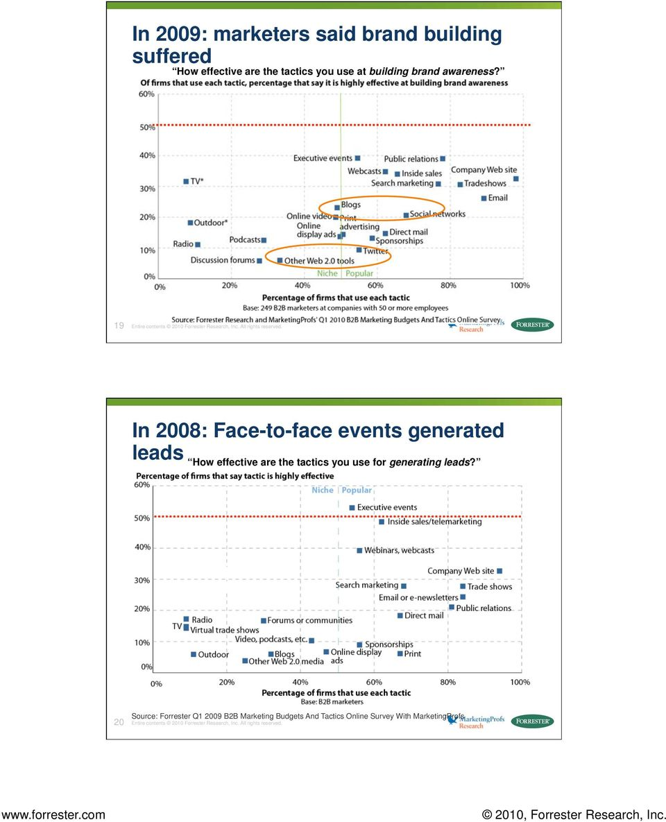 In 2008: Face-to-face events generated leads How effective are the tactics you use for generating leads?