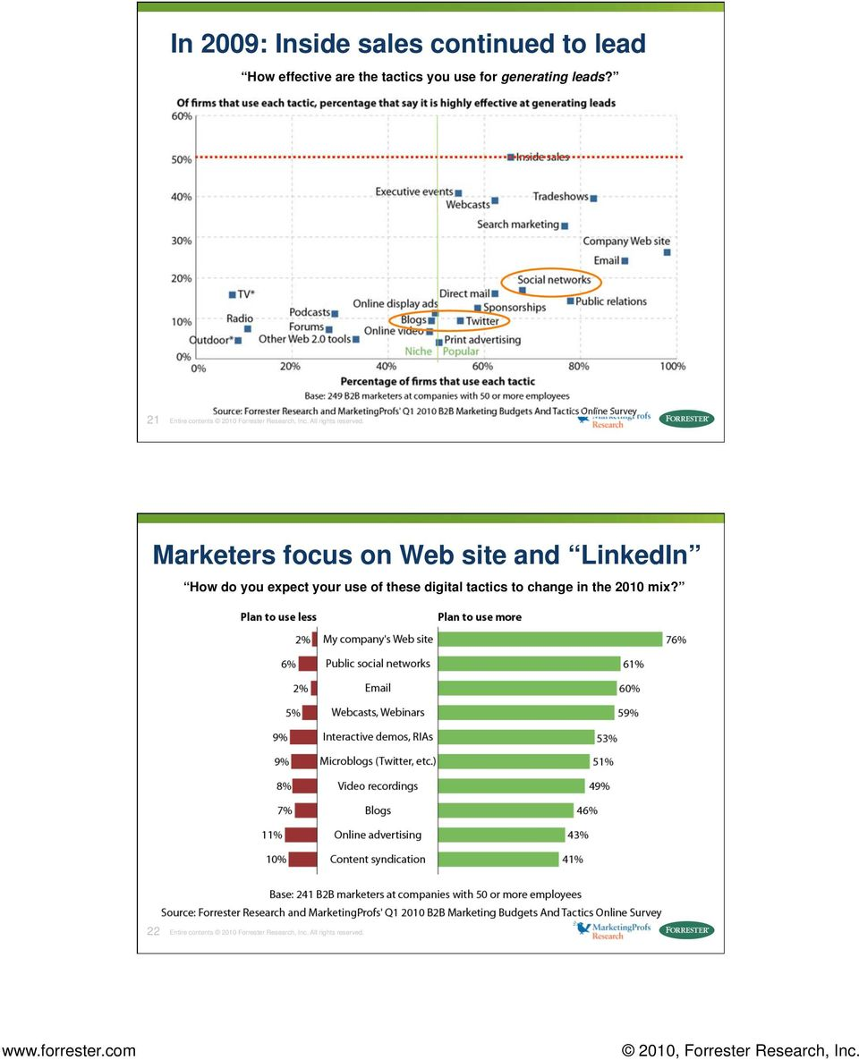 Marketers focus on Web site and LinkedIn How do you expect your use of these digital