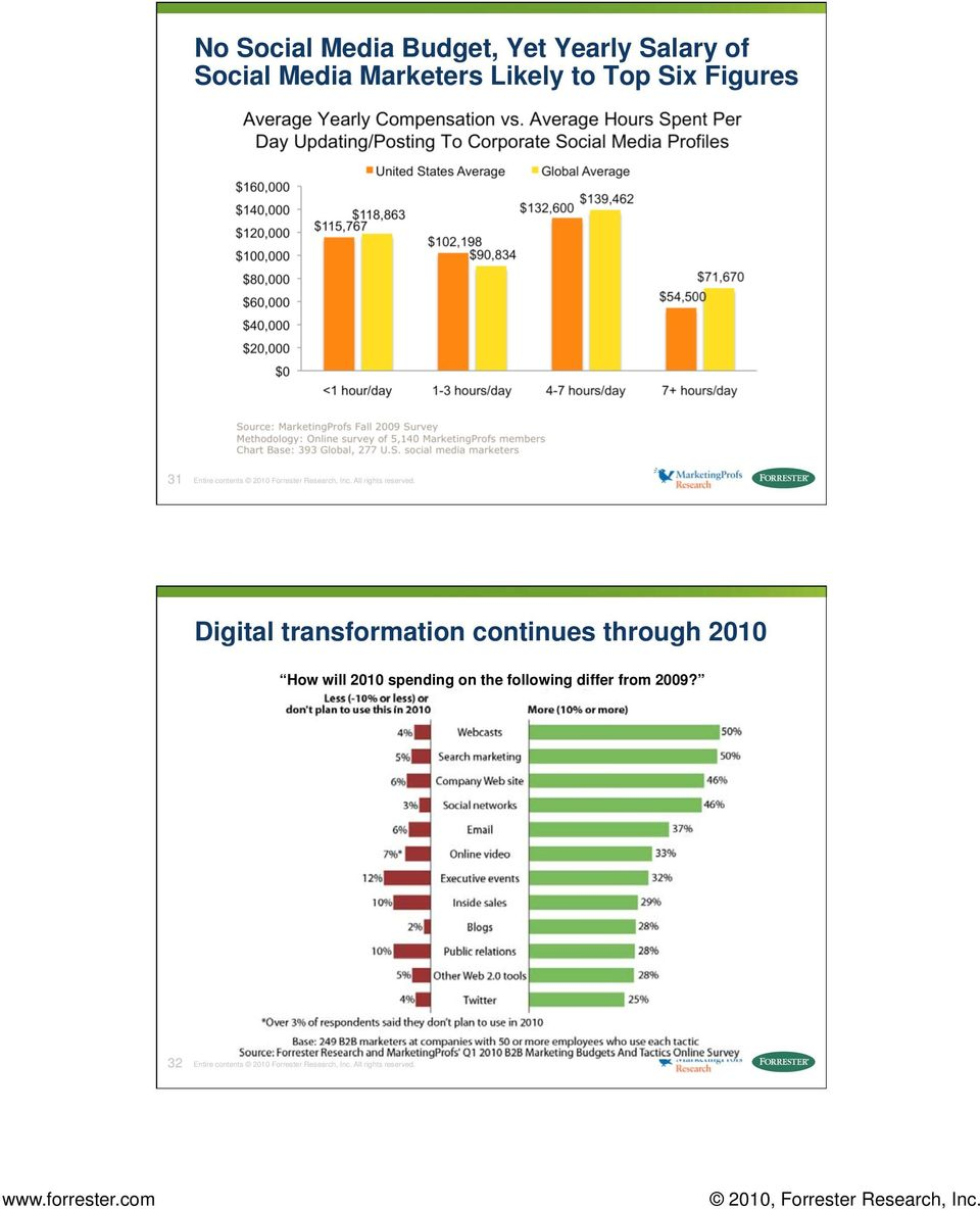Digital transformation continues through 2010 How will 2010 spending on the