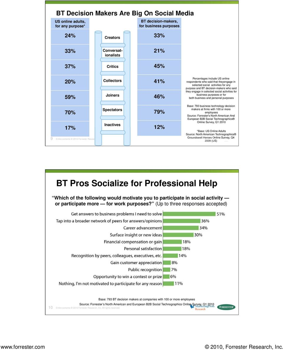 activities for business purposes or for both business and personal purposes 70% 17% Spectators Inactives 9 Entire contents 2010 Forrester Research, Inc. All rights reserved.