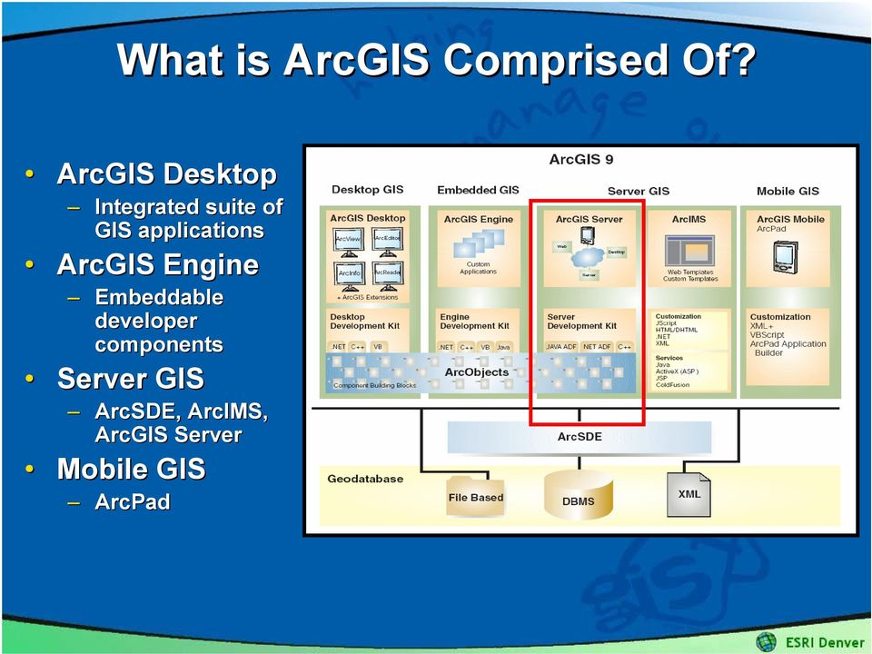 applications ArcGIS Engine Embeddable