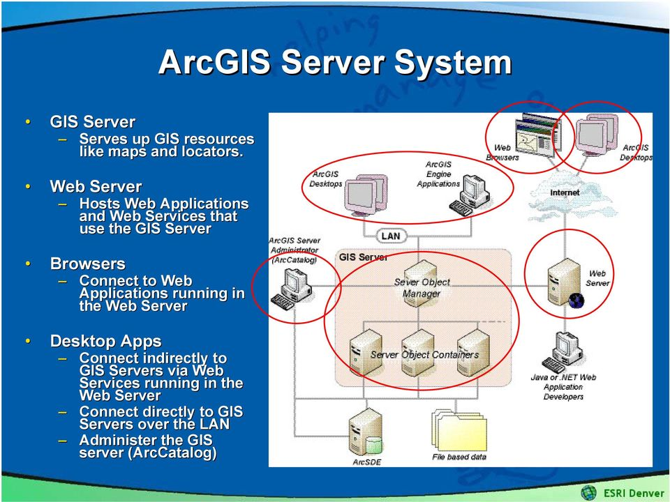 Web Applications running in the Web Server Desktop Apps Connect indirectly to GIS Servers via Web