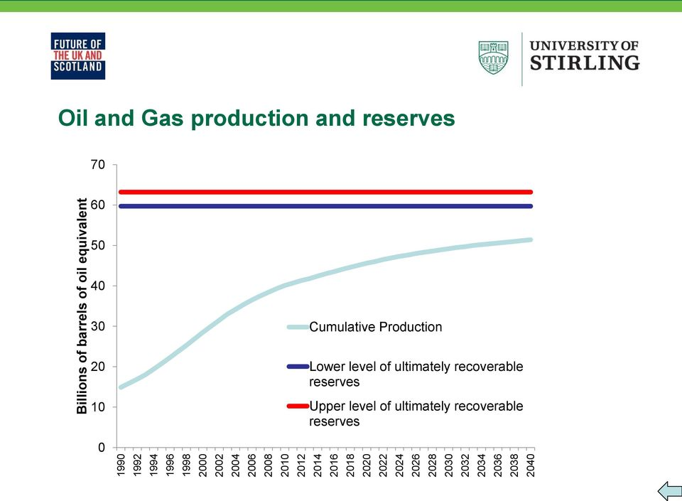 Oil and Gas production and reserves 70 60 50 40 30 Cumulative Production 20 10 Lower