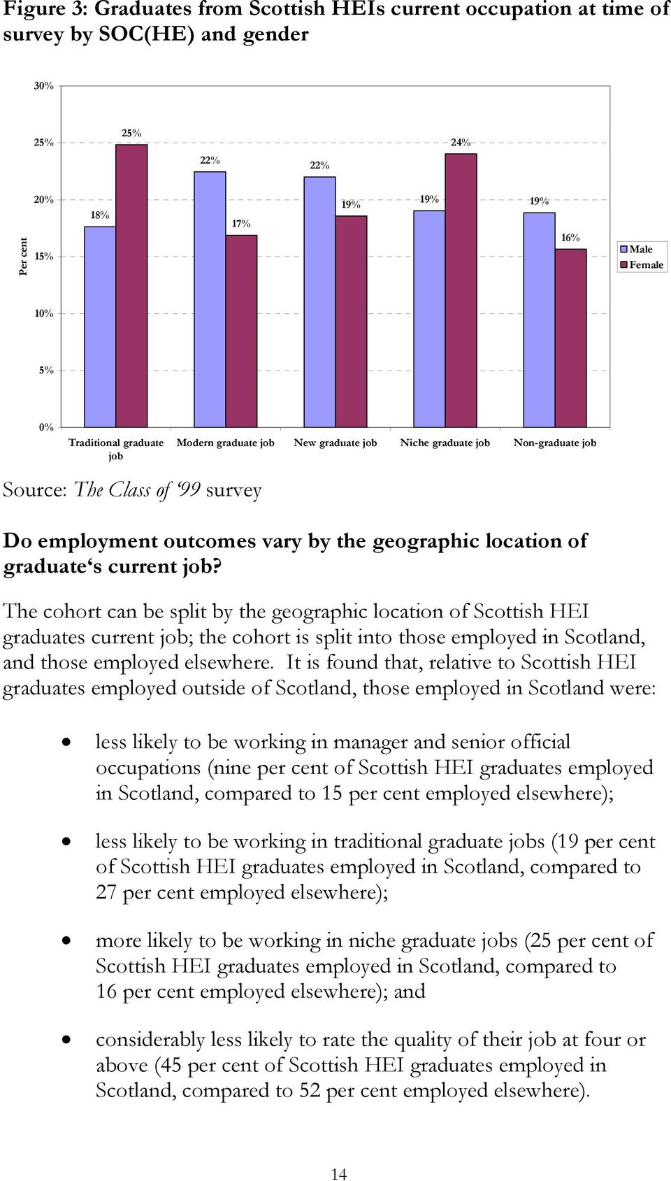 The cohort can be split by the geographic location of Scottish HEI graduates current job; the cohort is split into those employed in Scotland, and those employed elsewhere.
