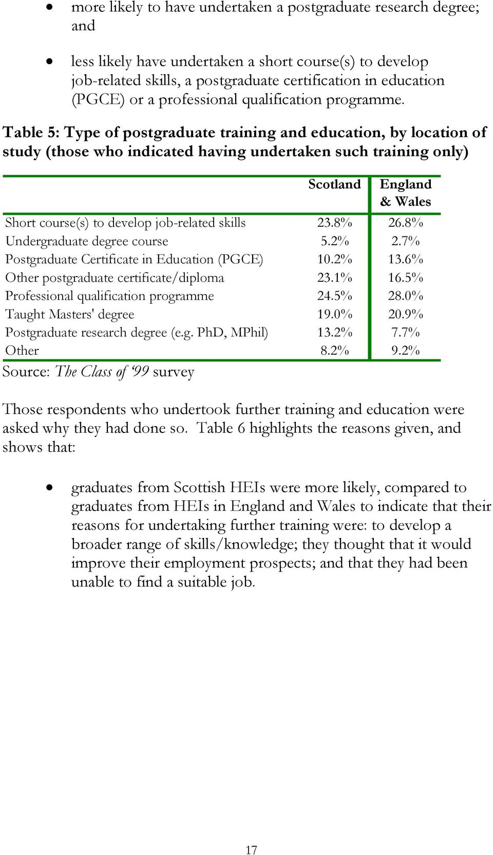 Table 5: Type of postgraduate training and education, by location of study (those who indicated having undertaken such training only) Scotland England & Wales Short course(s) to develop job-related